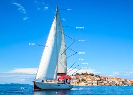 Tips on sailing: specification of sailboat parts for beginners and all of you sailing for the first time.